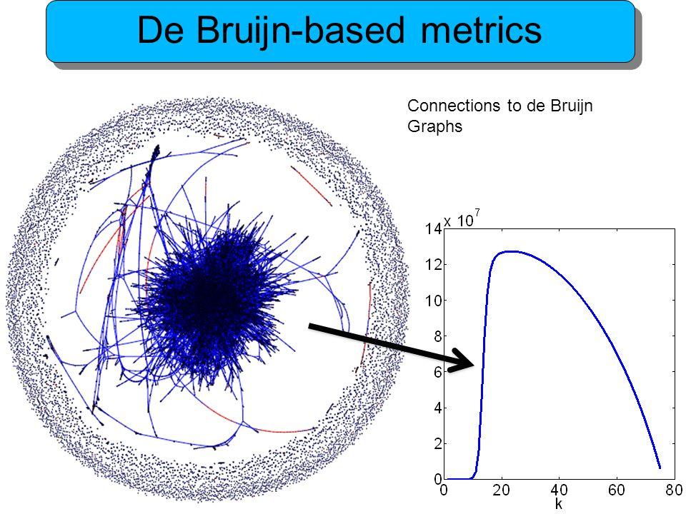 Connections to de Bruijn Graphs
