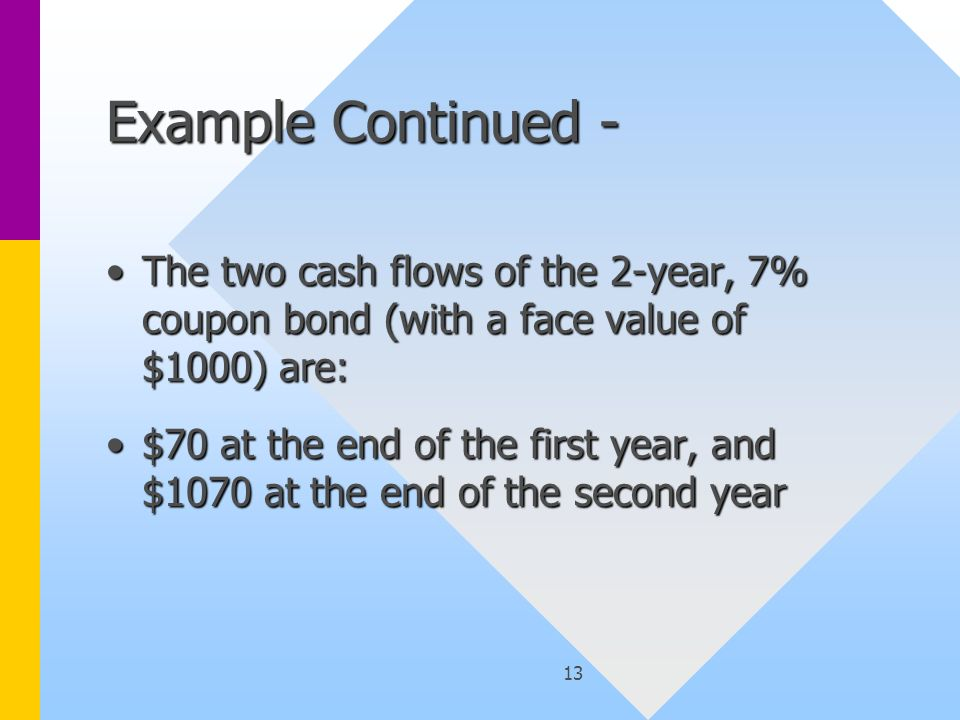 13 Example Continued - The two cash flows of the 2-year, 7% coupon bond (with a face value of $1000) are:The two cash flows of the 2-year, 7% coupon bond (with a face value of $1000) are: $70 at the end of the first year, and $1070 at the end of the second year$70 at the end of the first year, and $1070 at the end of the second year