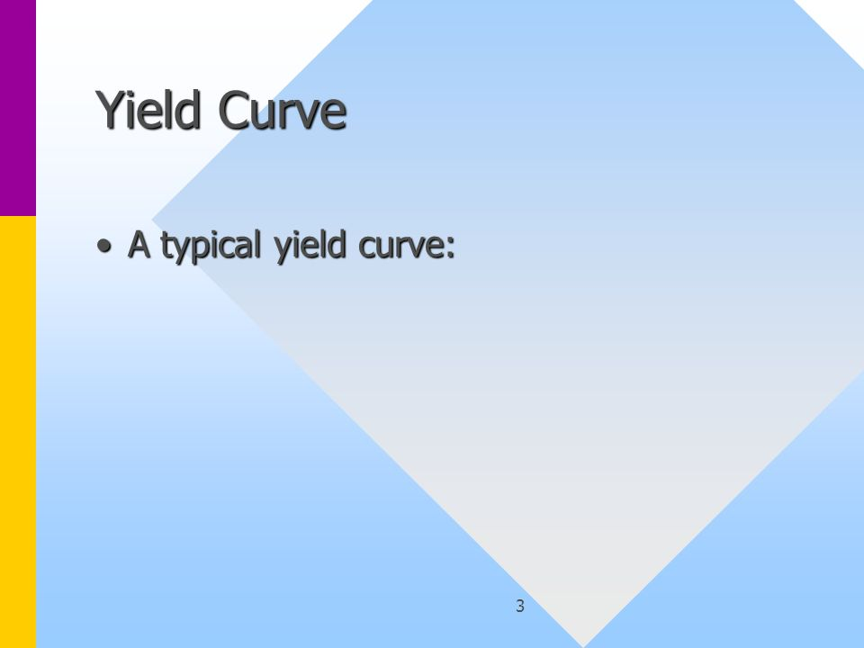 3 Yield Curve A typical yield curve:A typical yield curve: