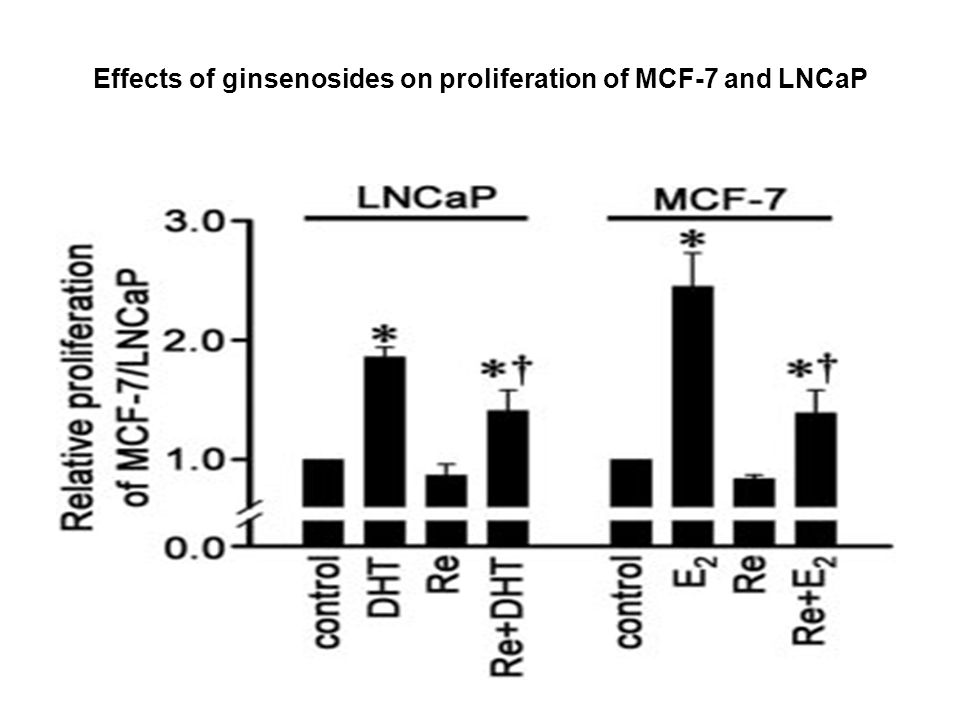 Effects of ginsenosides on proliferation of MCF-7 and LNCaP