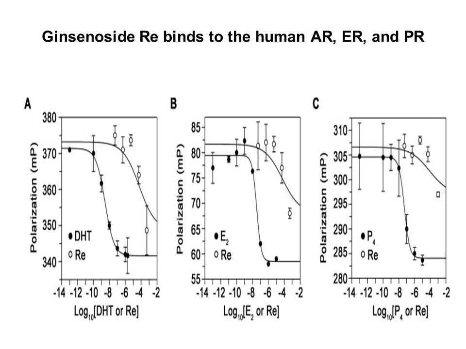 Ginsenoside Re binds to the human AR, ER, and PR