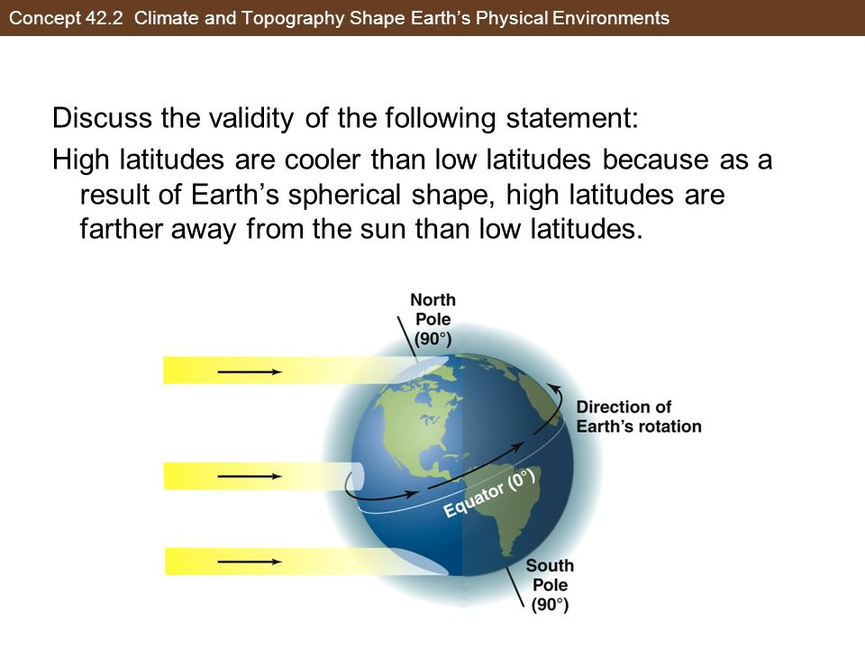 Concept 42.2 Climate and Topography Shape Earth's Physical Environments Discuss the validity of the following statement: High latitudes are cooler than low latitudes because as a result of Earth's spherical shape, high latitudes are farther away from the sun than low latitudes.