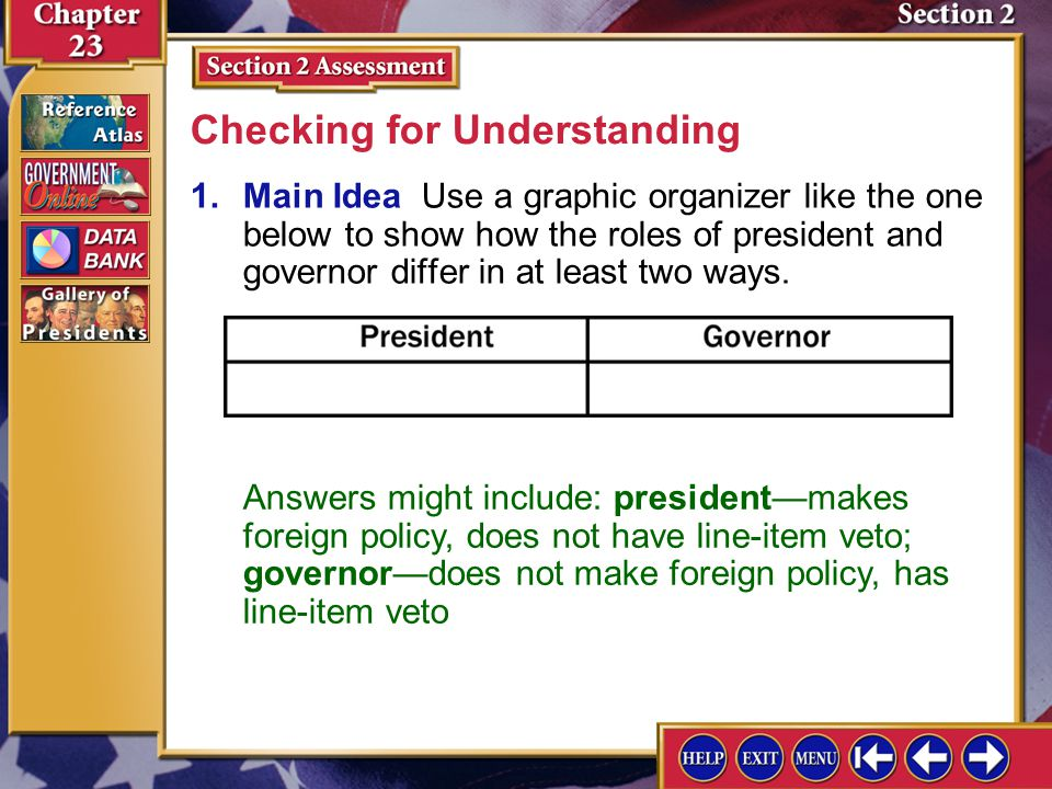 Section 2 Assessment-1 1.Main Idea Use a graphic organizer like the one below to show how the roles of president and governor differ in at least two w