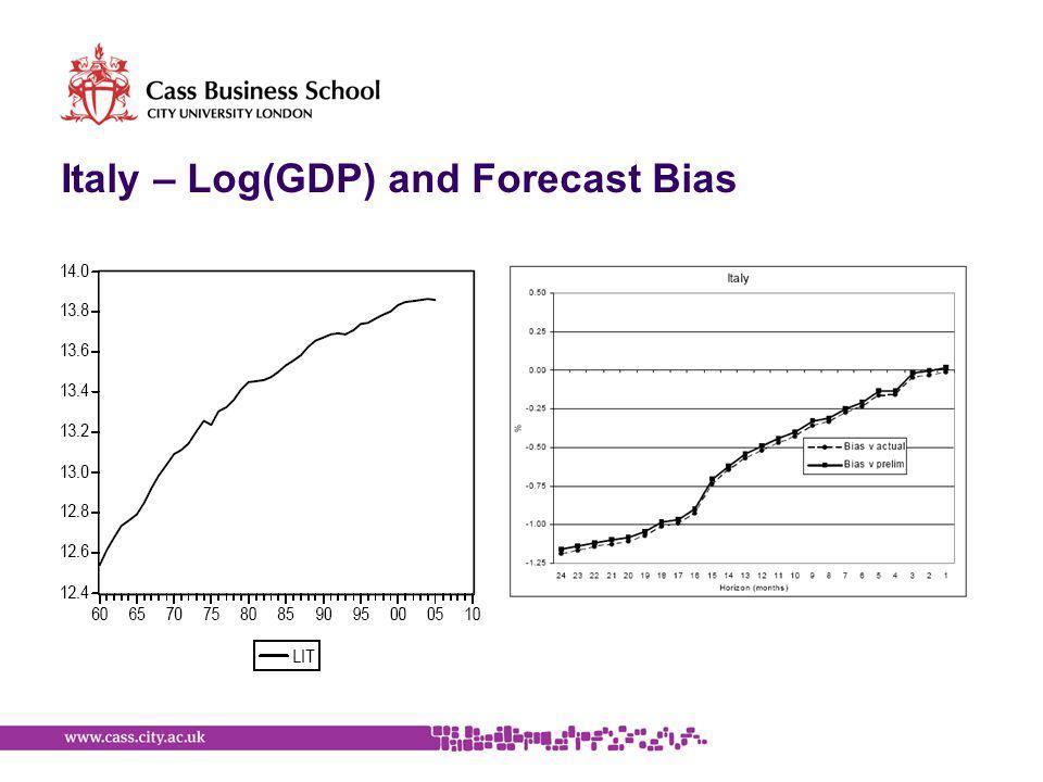 Italy – Log(GDP) and Forecast Bias