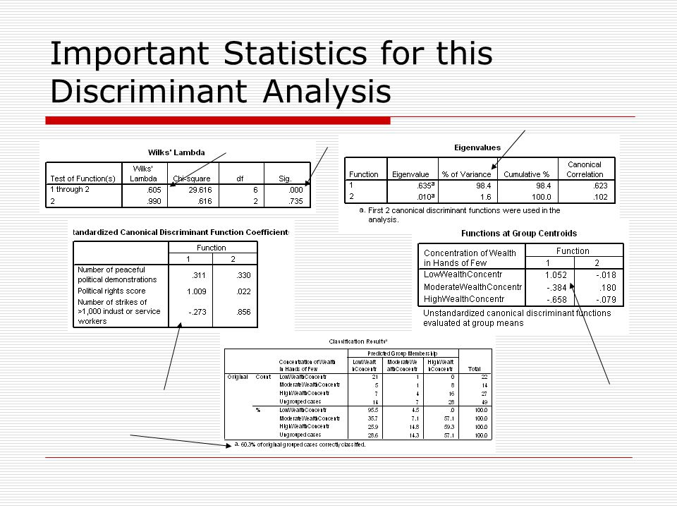 Important Statistics for this Discriminant Analysis