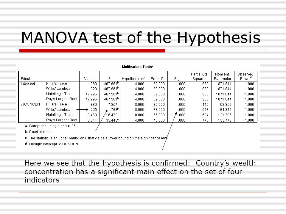 MANOVA test of the Hypothesis Here we see that the hypothesis is confirmed: Country's wealth concentration has a significant main effect on the set of four indicators