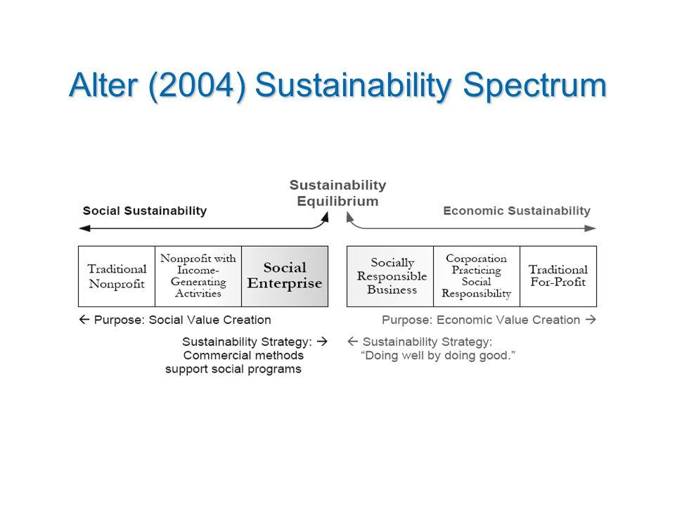 Alter (2004) Sustainability Spectrum mmmmmmmmm mmmmmmmmm mmmmmmmmm mmmmmmmmm mmmmmmmmm mmmmmmmmm mmmmmmmmm mmmmmmmmm mmmmmmmmm mmmmmmmmm mmmmmmmmm mmmmmmmmm mmmmmmmmm mmmmmmmmm mmmmmmmmm mmmmmmmmm mmm