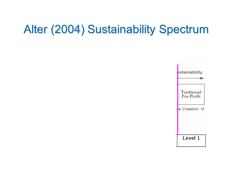 Alter (2004) Sustainability Spectrum MMMMMMMMMMMMMMMMMMMMMMMM