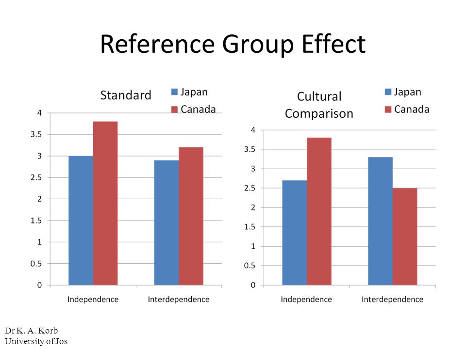 Reference Group Effect Dr K. A. Korb University of Jos
