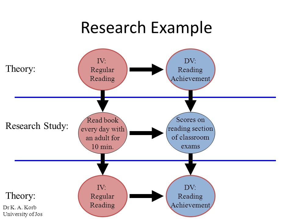 Research Example IV: Regular Reading DV: Reading Achievement Read book every day with an adult for 10 min. Scores on reading section of classroom exam