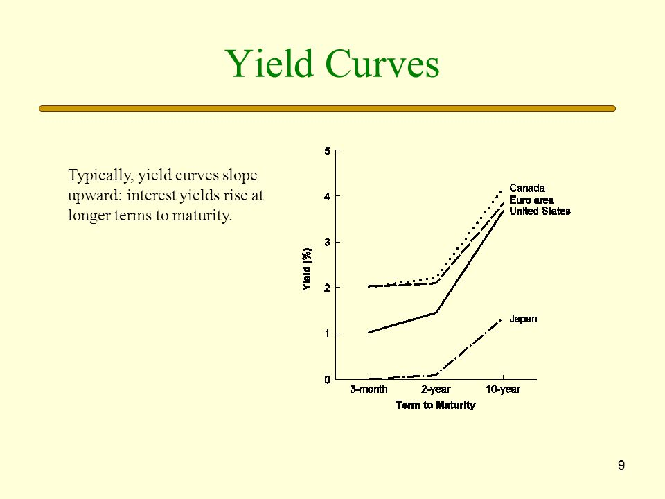 9 Yield Curves Typically, yield curves slope upward: interest yields rise at longer terms to maturity.