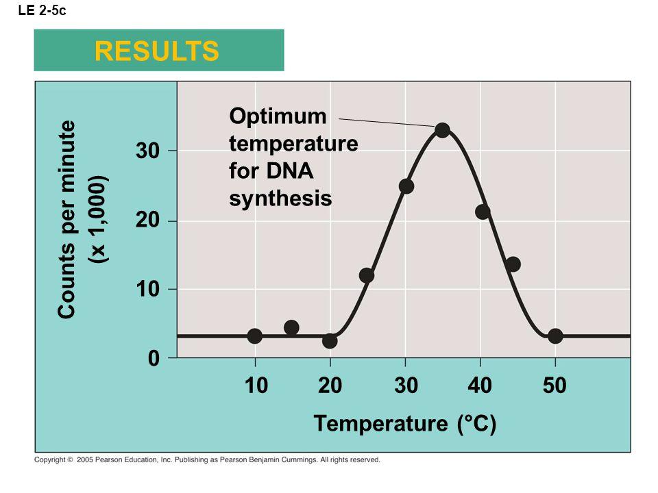 LE 2-5c Optimum temperature for DNA synthesis RESULTS Counts per minute (x 1,000) 30 20 10 0 20304050 Temperature (°C)
