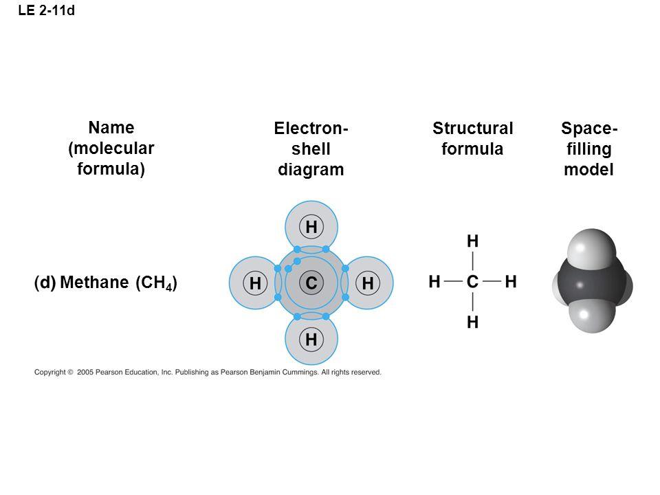 LE 2-11d Methane (CH 4 ) Name (molecular formula) Electron- shell diagram Structural formula Space- filling model