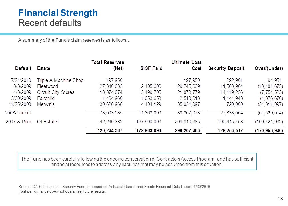 18 Financial Strength Recent defaults A summary of the Fund's claim reserves is as follows… Source: CA Self Insurers' Security Fund Independent Actuarial Report and Estate Financial Data Report 6/30/2010 Past performance does not guarantee future results.
