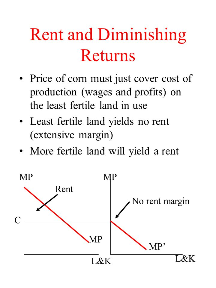 Rent and Diminishing Returns Price of corn must just cover cost of production (wages and profits) on the least fertile land in use Least fertile land