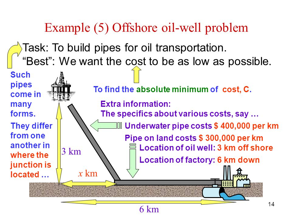 14 Example (5) Offshore oil-well problem Task: To build pipes for oil transportation.