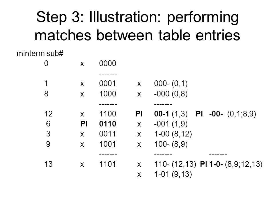 Step 3: Illustration: performing matches between table entries minterm sub# 0 x0000 ------- 1 x0001 x000- (0,1) 8 x1000 x-000 (0,8) ------- 12 x1100 P