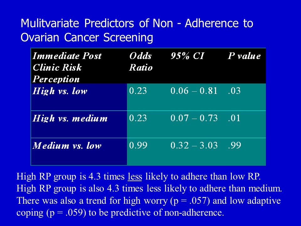 Mulitvariate Predictors of Non - Adherence to Ovarian Cancer Screening High RP group is 4.3 times less likely to adhere than low RP.
