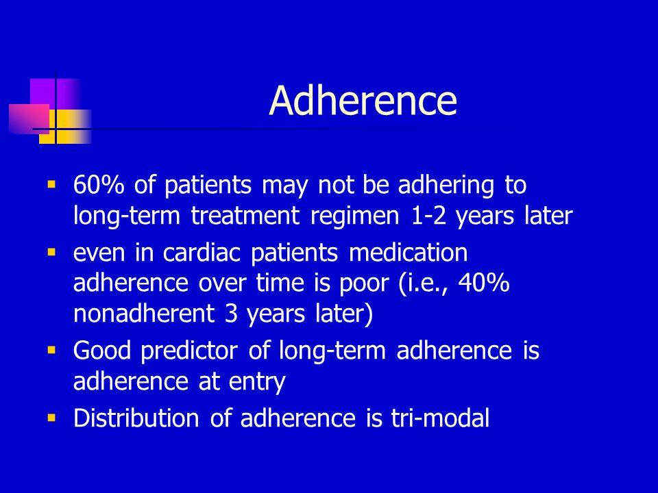 Distribution of Adherence 1/3