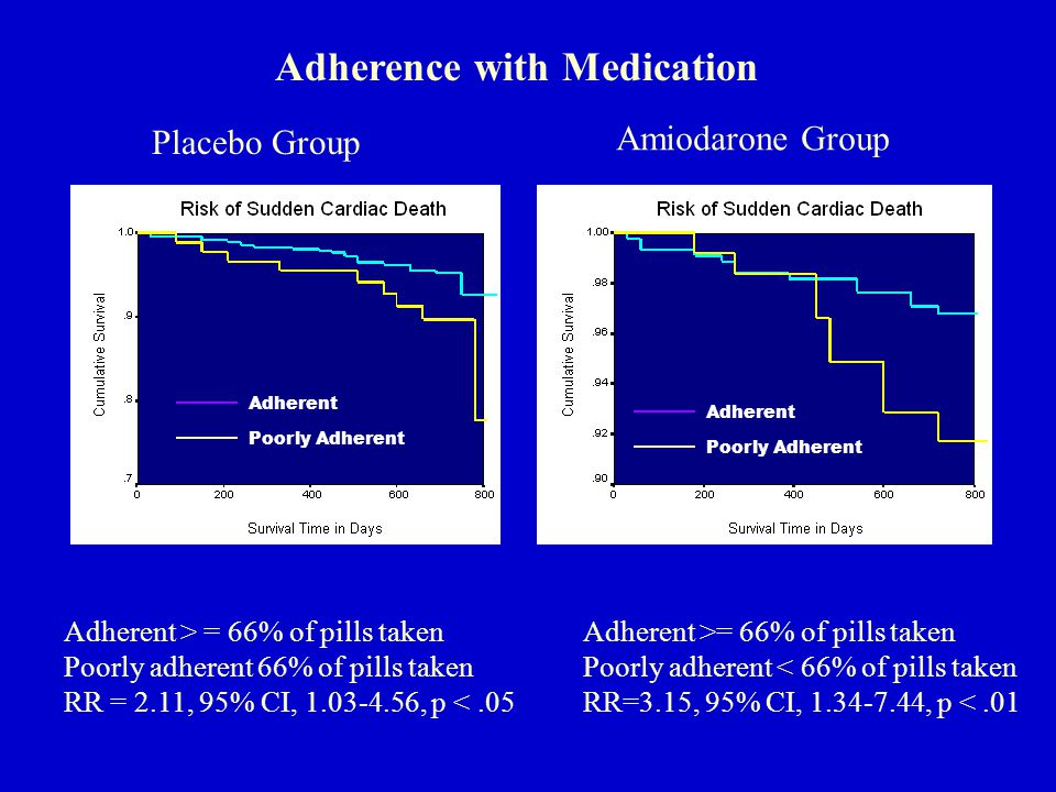 Adherence with Medication Adherent > = 66% of pills taken Poorly adherent 66% of pills taken RR = 2.11, 95% CI, 1.03-4.56, p <.05 Adherent >= 66% of pills taken Poorly adherent < 66% of pills taken RR=3.15, 95% CI, 1.34-7.44, p <.01 Placebo Group Amiodarone Group Adherent Poorly Adherent Adherent Poorly Adherent