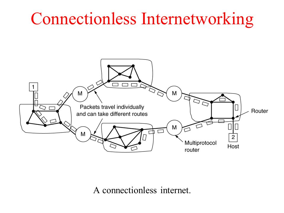 Connectionless Internetworking A connectionless internet.