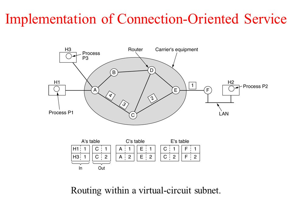 Comparison of Virtual-Circuit and Datagram Subnets 5-4