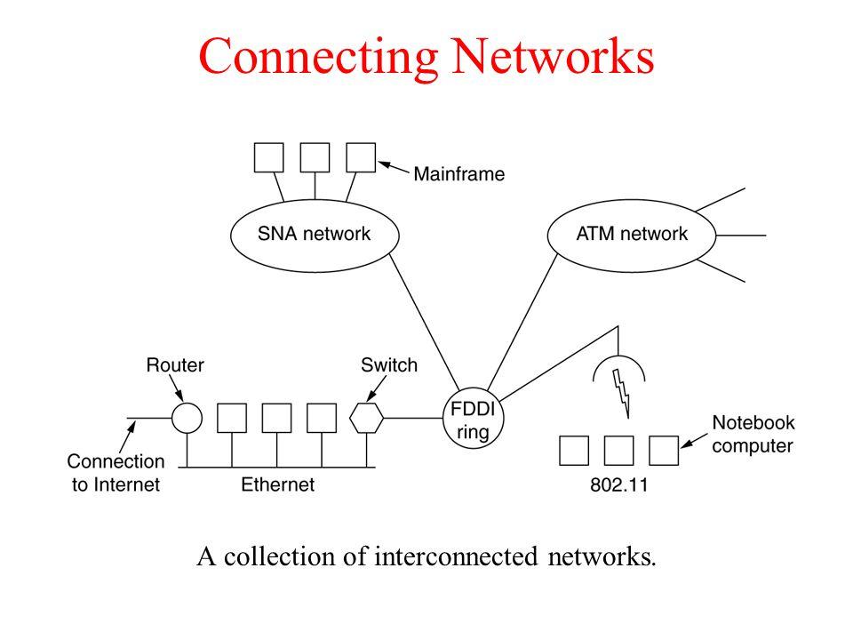 Design Principles for Internet 1.Make sure it works.