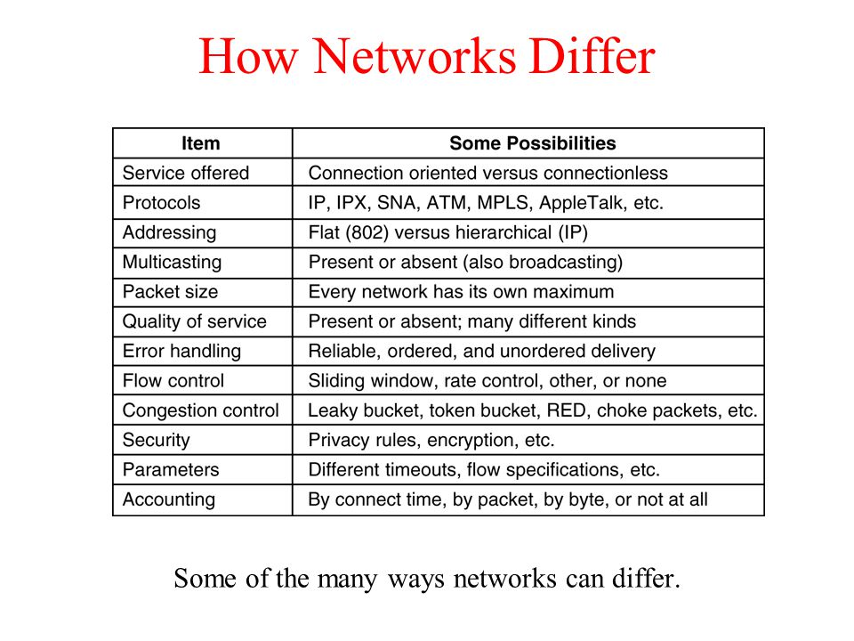 How Networks Can Be Connected (a) Two Ethernets connected by a switch.