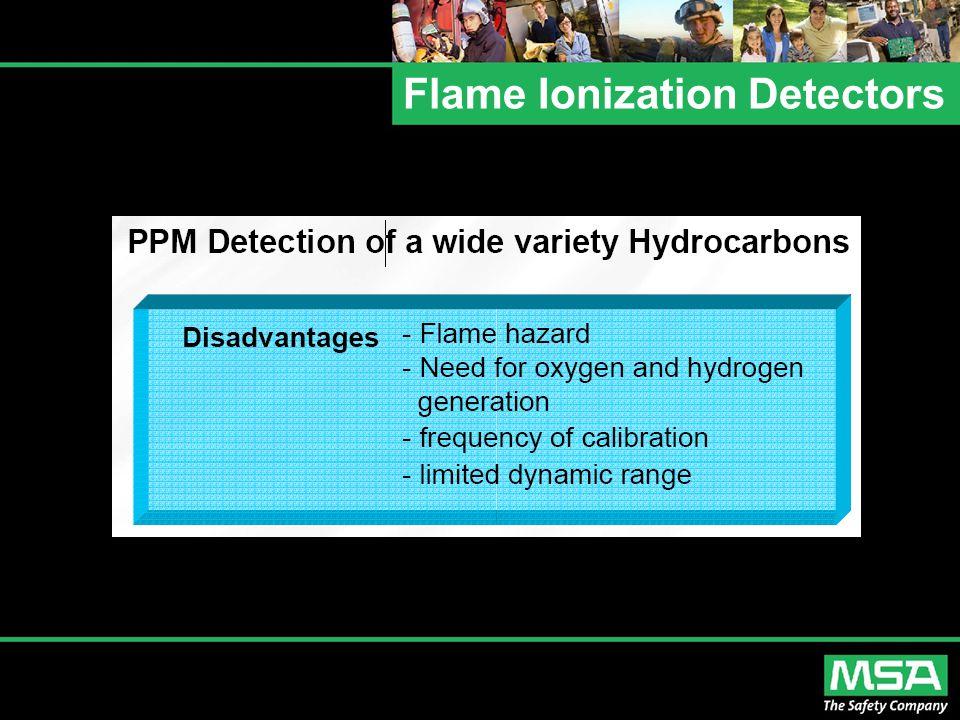 Flame Ionization Detectors
