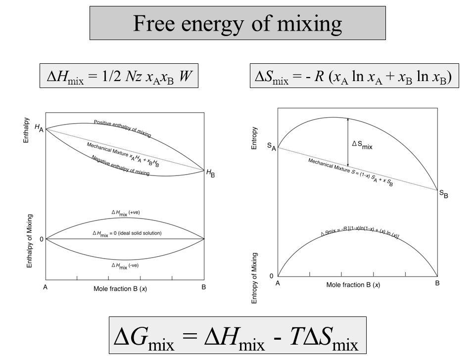 Free energy of mixing  H mix = 1/2 Nz x A x B W  S mix = - R (x A ln x A + x B ln x B )  G mix =  H mix - T  S mix