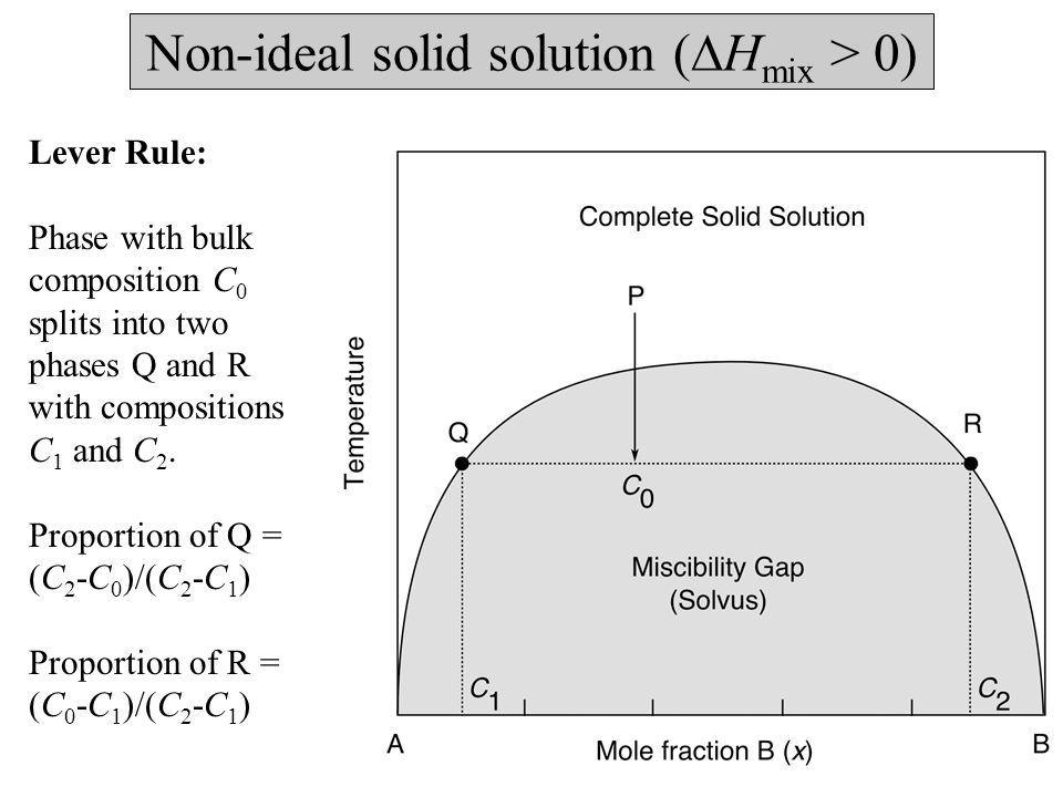 Non-ideal solid solution (  H mix > 0) Lever Rule: Phase with bulk composition C 0 splits into two phases Q and R with compositions C 1 and C 2.