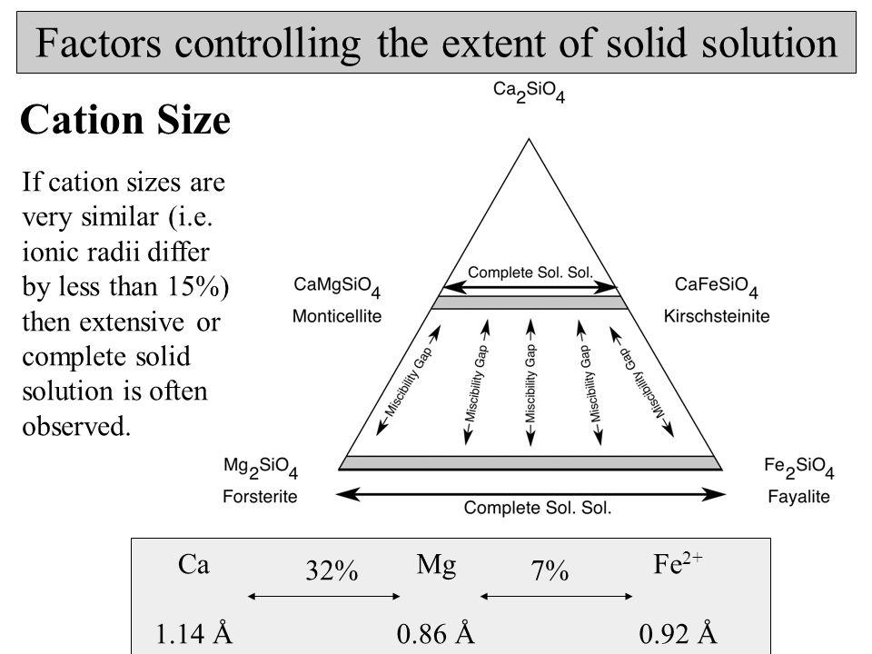 Factors controlling the extent of solid solution Temperature Cation disorder in a solid solution increases the configurational entropy: solid solution is stabilised at high temperature G = H – TS Cation-size mismatch increases the enthalpy (structure must strain to accommadate cations of different size): solid solution is destabilised at low temperatures Extent of solid solution tolerated is greater at higher temperatures