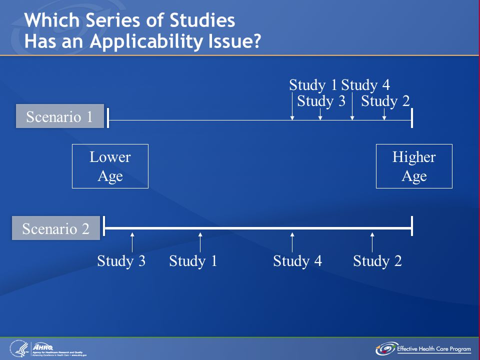 Which Series of Studies Has an Applicability Issue.