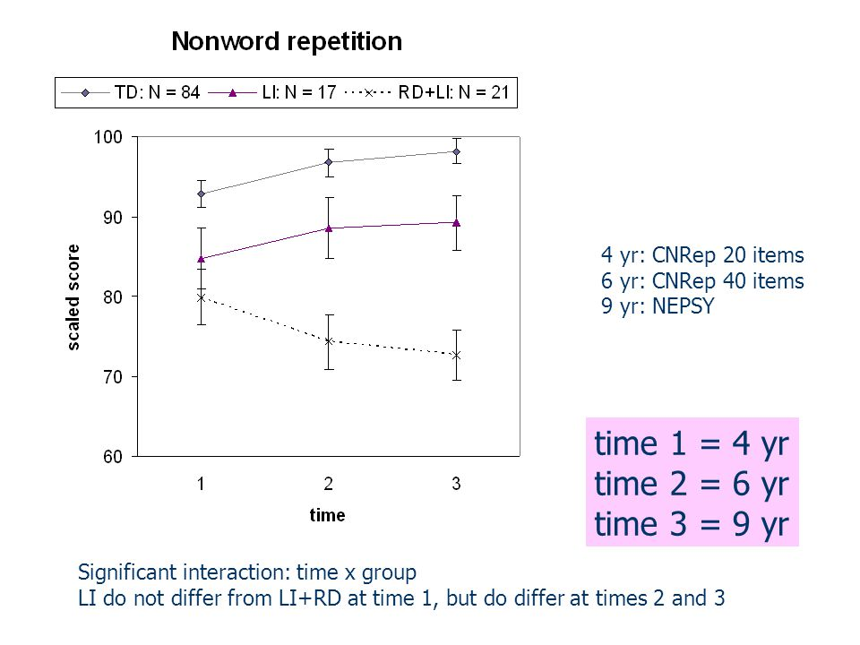 Significant interaction: time x group LI do not differ from LI+RD at time 1, but do differ at times 2 and 3 4 yr: CNRep 20 items 6 yr: CNRep 40 items 9 yr: NEPSY time 1 = 4 yr time 2 = 6 yr time 3 = 9 yr