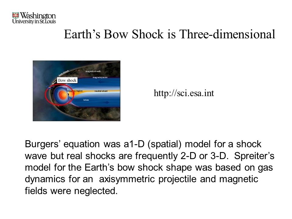 Earth's Bow Shock is Three-dimensional Burgers' equation was a1-D (spatial) model for a shock wave but real shocks are frequently 2-D or 3-D. Spreiter