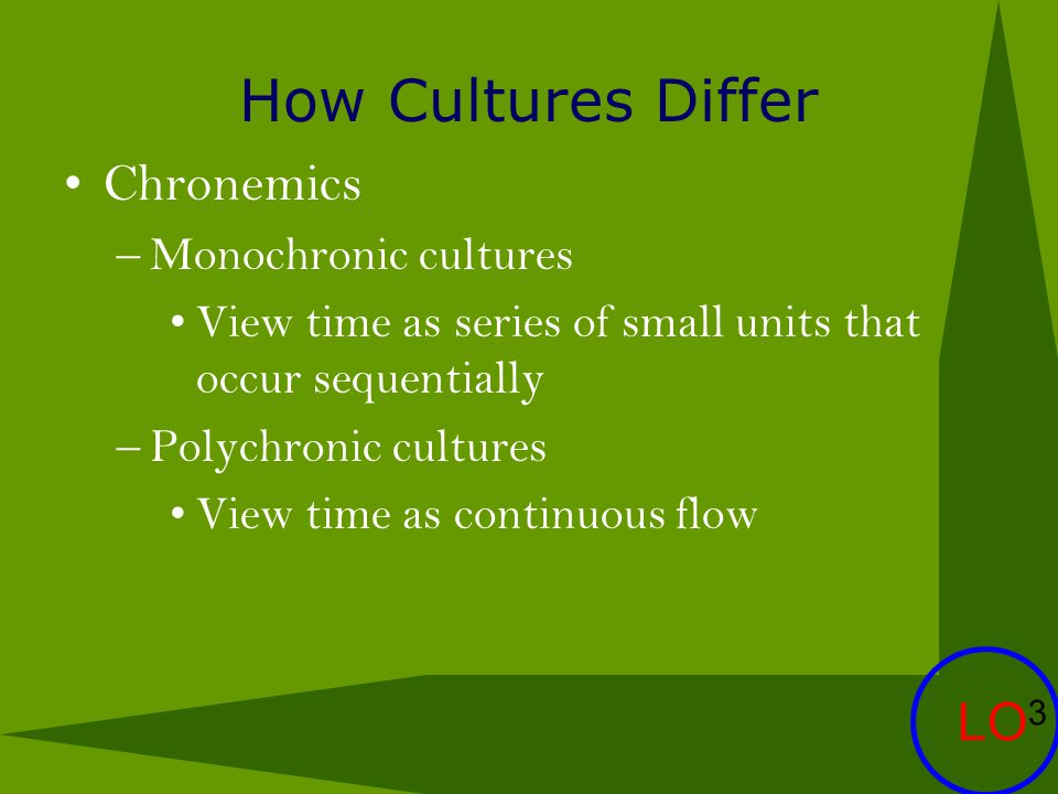 How Cultures Differ Chronemics –Monochronic cultures View time as series of small units that occur sequentially –Polychronic cultures View time as con