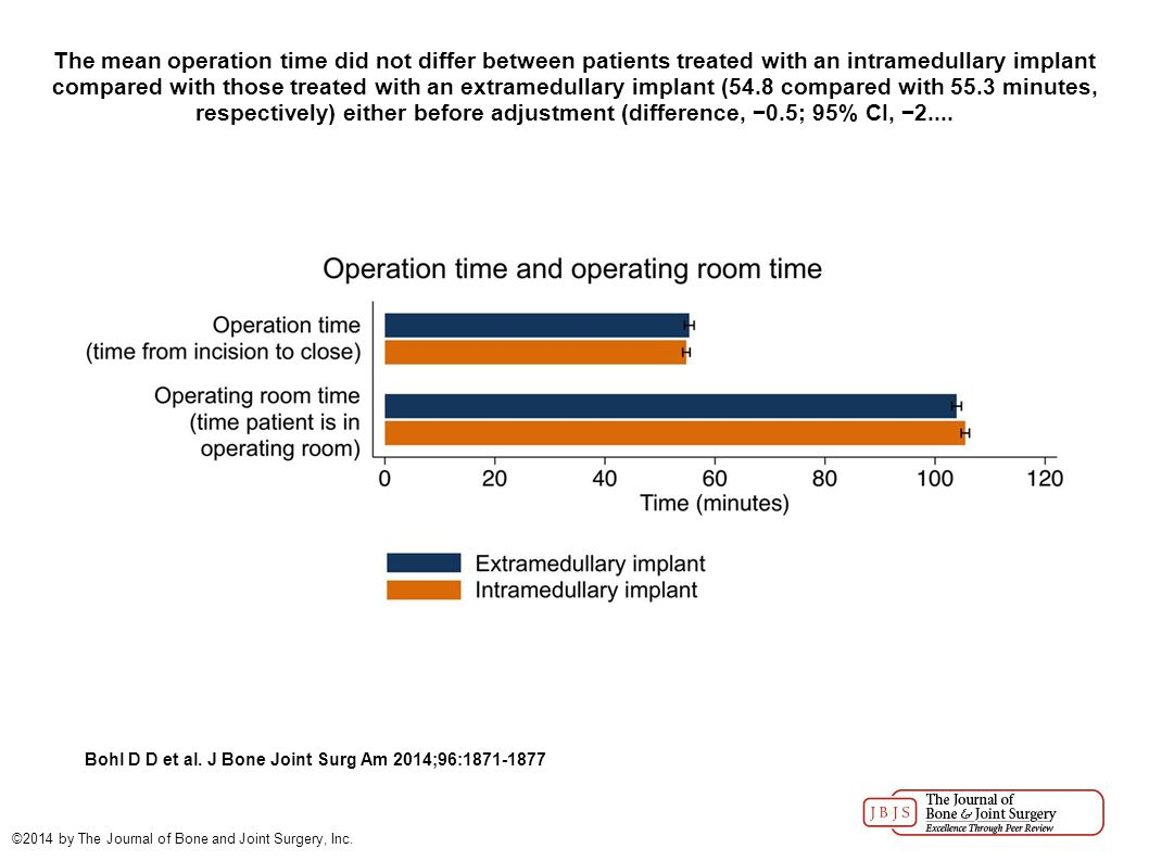 The mean operation time did not differ between patients treated with an intramedullary implant compared with those treated with an extramedullary implant (54.8 compared with 55.3 minutes, respectively) either before adjustment (difference, −0.5; 95% CI, −2....
