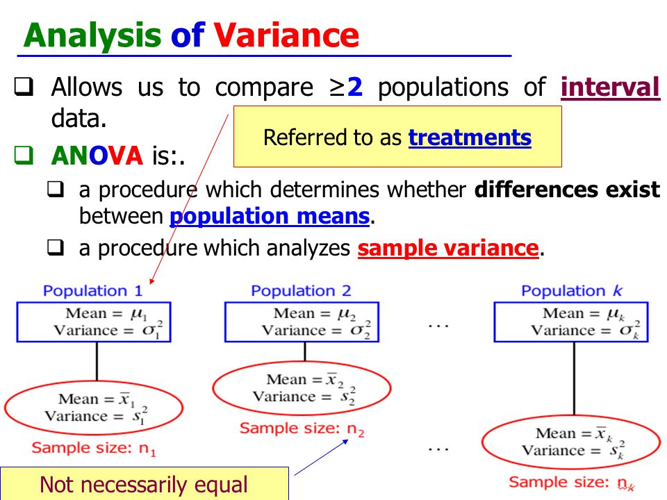 Copyright © 2009 Cengage Learning 14.2 Analysis of Variance  Allows us to compare ≥2 populations of interval data.  ANOVA is:.  a procedure which d