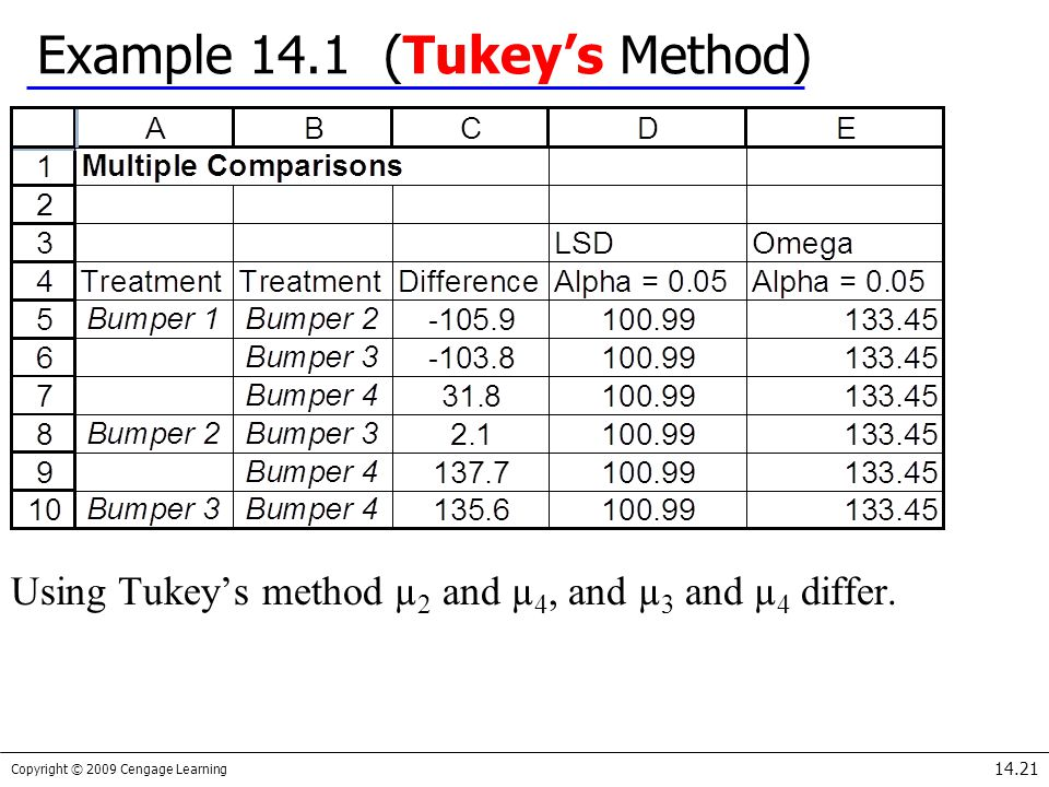 Copyright © 2009 Cengage Learning 14.21 Example 14.1 (Tukey's Method) Using Tukey's method µ 2 and µ 4, and µ 3 and µ 4 differ.