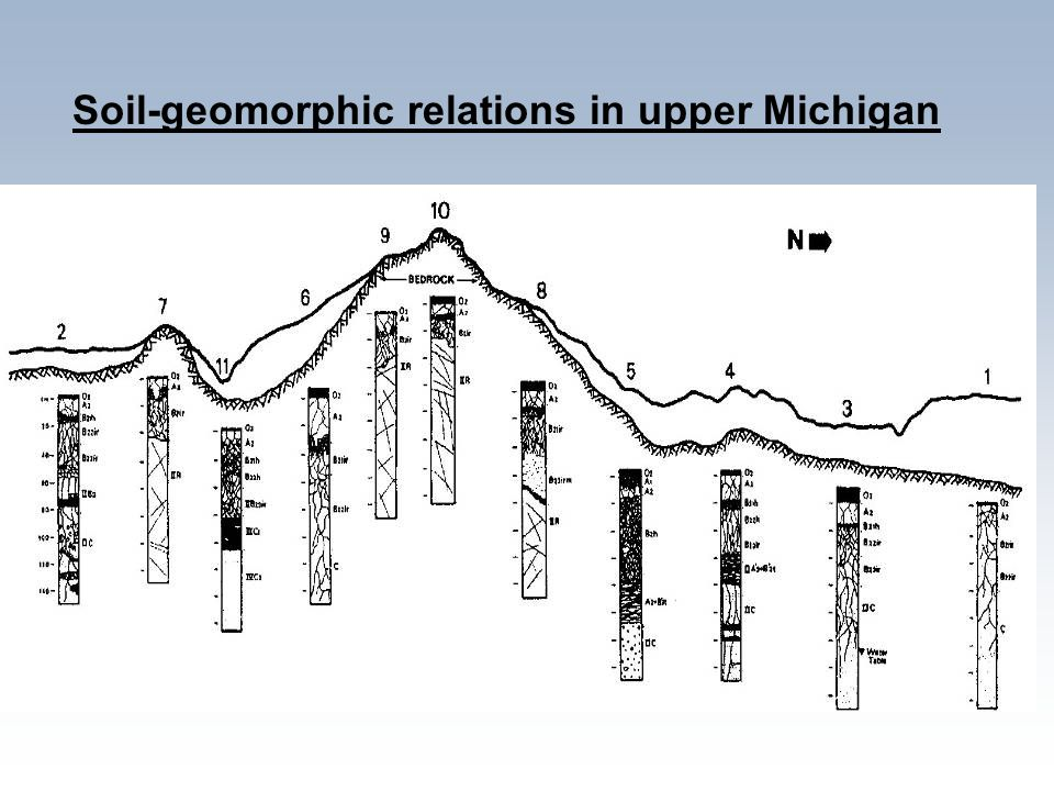 Soil-geomorphic relations in upper Michigan