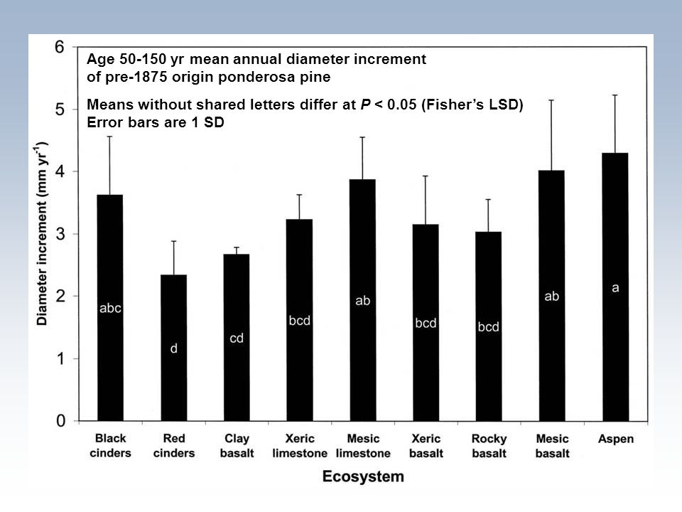 Age 50-150 yr mean annual diameter increment of pre-1875 origin ponderosa pine Means without shared letters differ at P < 0.05 (Fisher's LSD) Error ba