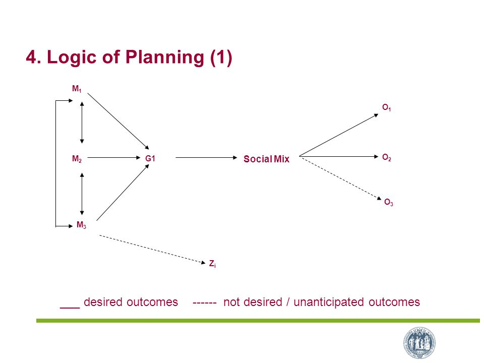 4. Logic of Planning (1) M 2 M 1 M 3 Social Mix G1 O 1 O 2 O 3 Z i ___ desired outcomes ------ not desired / unanticipated outcomes