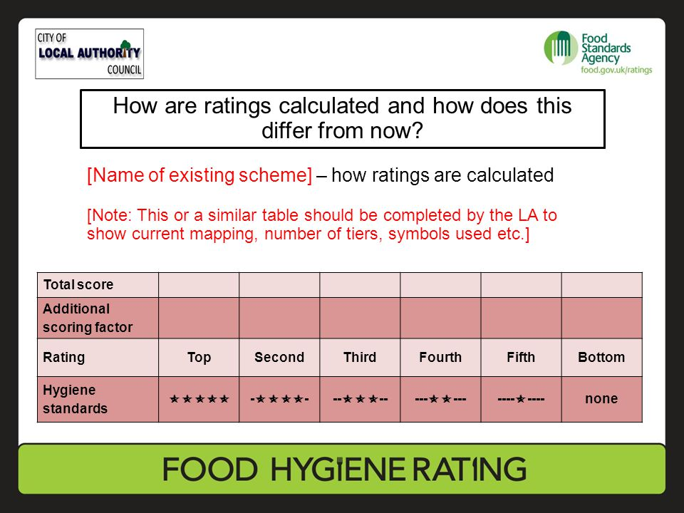 [Name of existing scheme] – how ratings are calculated [Note: This or a similar table should be completed by the LA to show current mapping, number of tiers, symbols used etc.] Total score Additional scoring factor RatingTopSecondThirdFourthFifthBottom Hygiene standards  -  ---  -----  -------  ----none How will ratings be calculated and how will this differ from now.