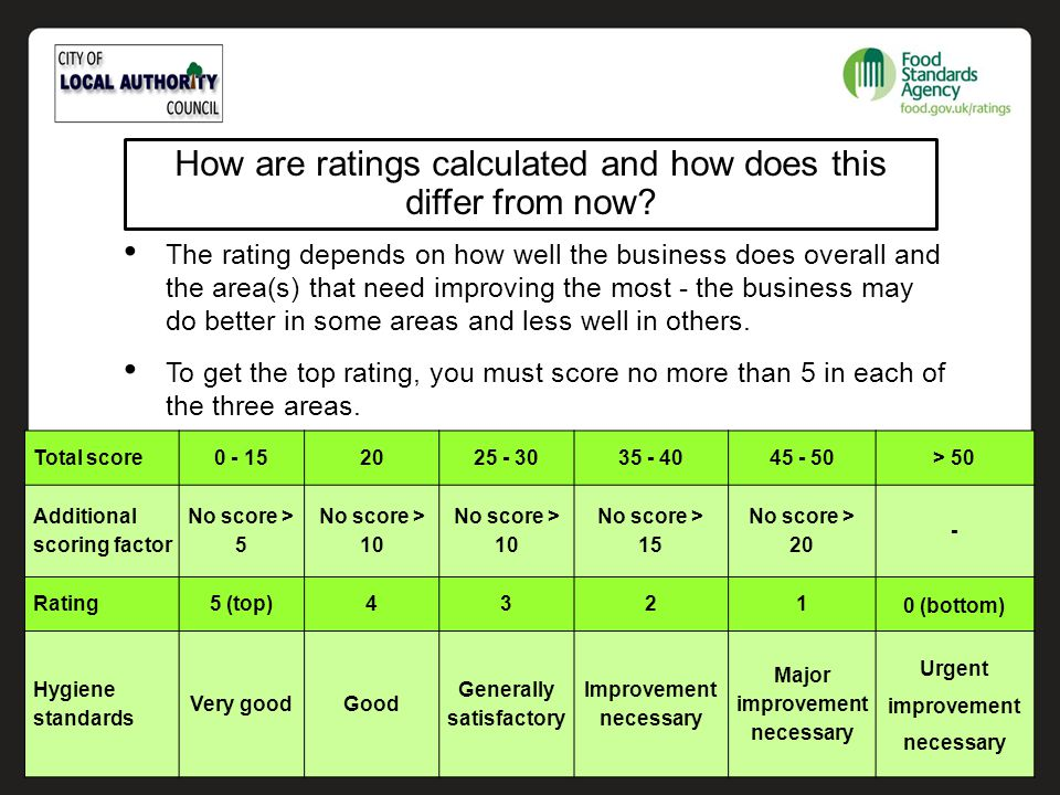 The rating depends on how well the business does overall and the area(s) that need improving the most - the business may do better in some areas and l