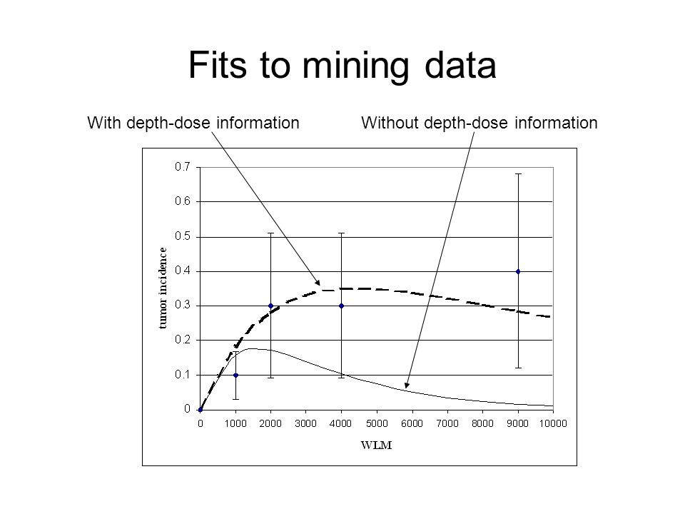 Fits to mining data With depth-dose information Without depth-dose information