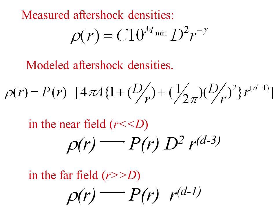Measured aftershock densities: in the near field (r<<D)  (r) P(r) D 2 r (d-3) Modeled aftershock densities.