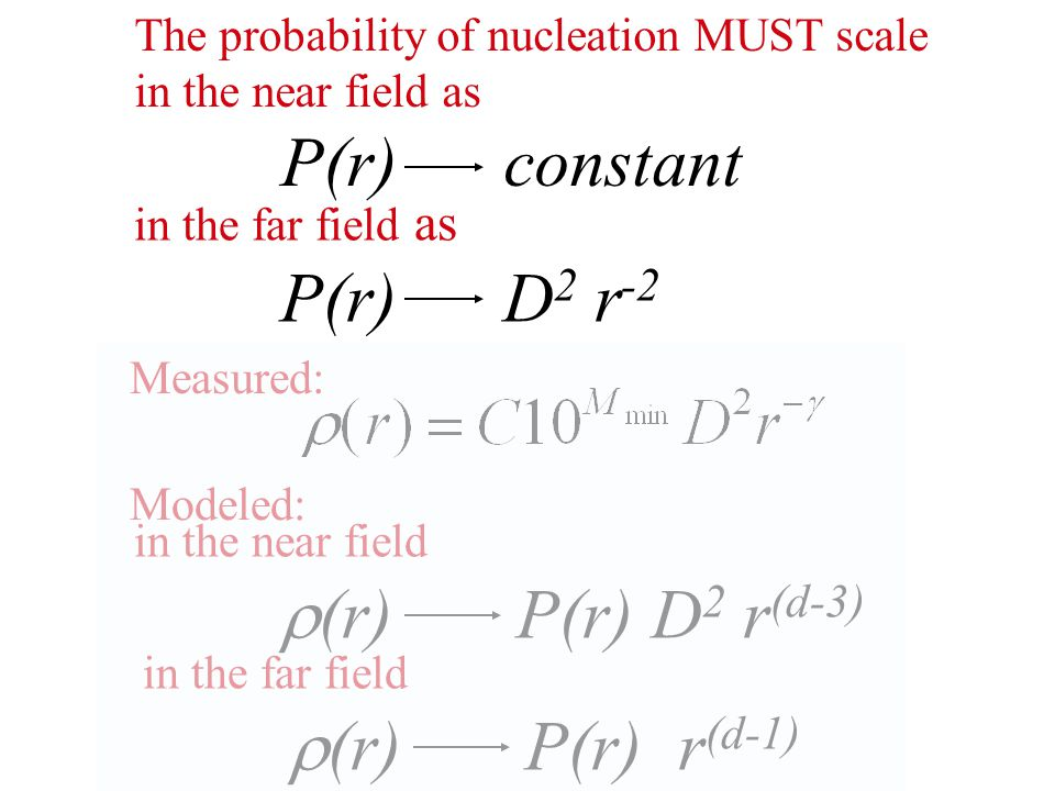 Measured: in the near field  (r) P(r) D 2 r (d-3) Modeled: in the far field  (r) P(r) r (d-1) The probability of nucleation MUST scale in the near f