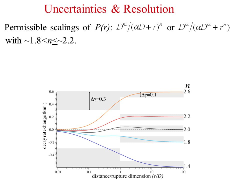 Uncertainties & Resolution Permissible scalings of P(r): or with ~1.8<n<~2.2. decay rate change (km -1 )
