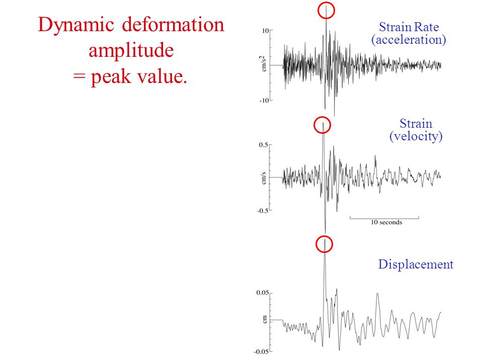 Dynamic deformation amplitude = peak value. Strain Rate (acceleration) Strain (velocity) Displacement