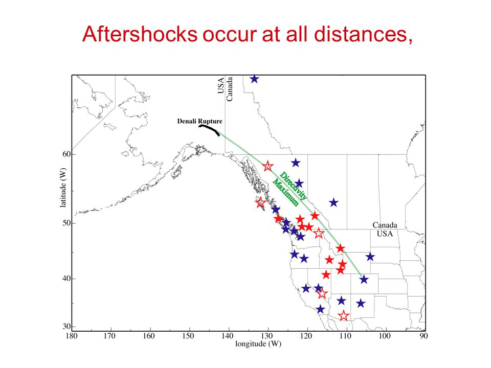 Aftershocks occur at all distances,